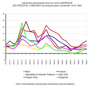 inflazione-principali-paesi-occidentali-1970-1990
