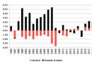 Le imprese italiane tra eccesso di debiti e difetto di investimenti
